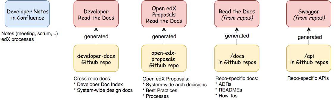 OEP-19: Developer Documentation — Open edX Proposals 1 0 documentation